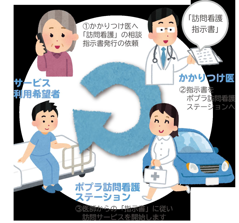 医療保険でのご利用 流れイメージ図