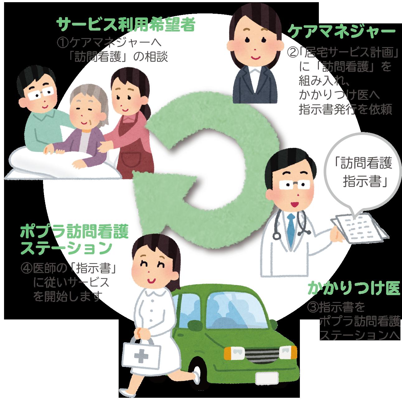 介護保険でのご利用 流れイメージ図